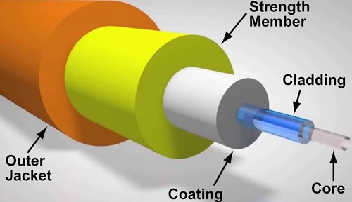 komponen fiber optik
