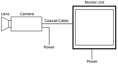 rangkaian seri CCTV