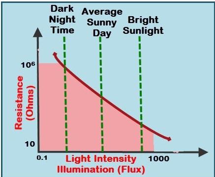 Light Dependent Resistor adalah