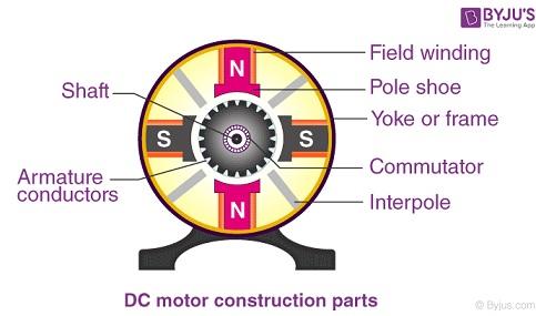 bagian bagian motor DC