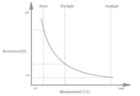 cara kerja light dependent resistor