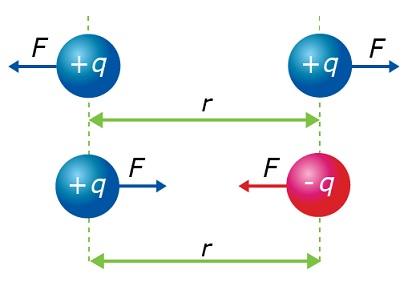 listrik statis adalah