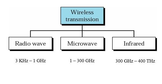 media transmisi tanpa kabel