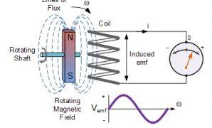 peristiwa induksi elektromagnetik