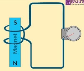 rangkaian induksi elektromagnetik