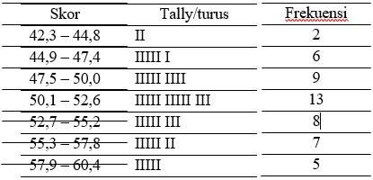 tabel interval