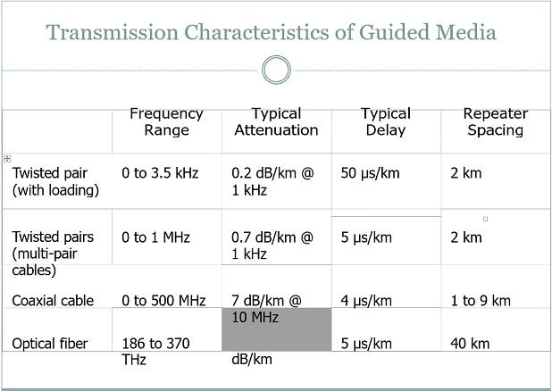 transmisi media kabel