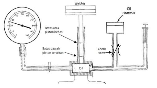 cara kerja manometer