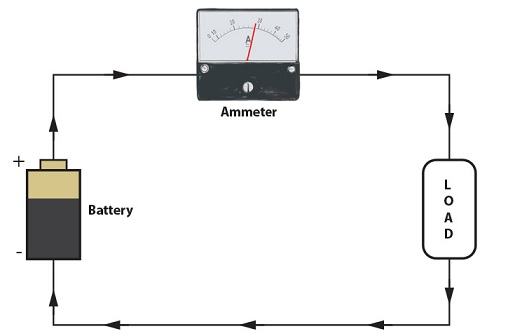 fungsi amperemeter