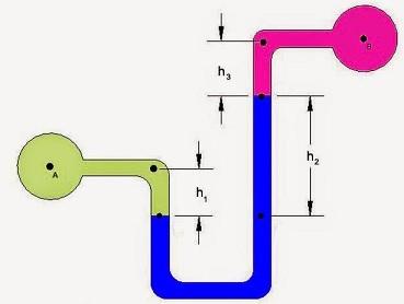 manometer tabung U diferensial
