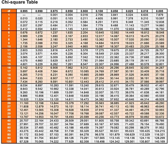 tabel Chi Suare