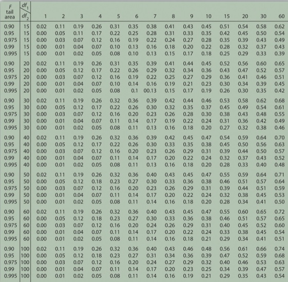 tabel F