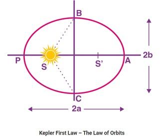 hukum kepler 1