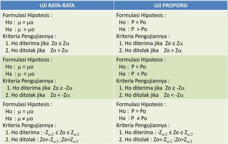 tabel uji hipotesis